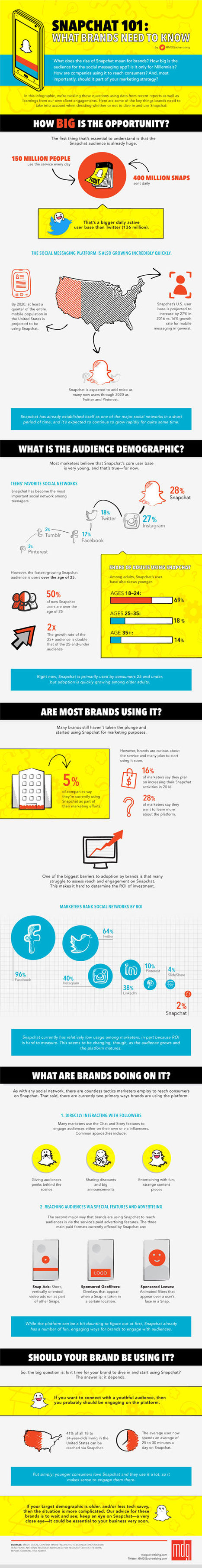 Snapchat 101: What Brands Need to Know #Infographic #snapchatmarketing | Mastering Facebook, Google+, Twitter | Scoop.it