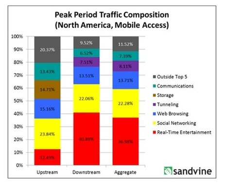 Streaming Video Now Accounts for 70 Percent of Broadband Usage | New Media and Web Video | Scoop.it