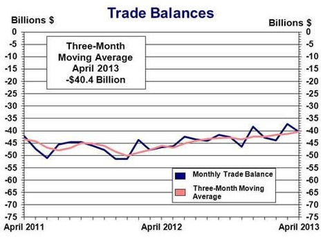U.S. International Trade in Goods and Services, April 2013 | 2012 Annual Revision | Analysis Economic Report | Scoop.it