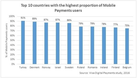 Mobile Payments soar as Europe embraces new ways to pay | Yes we pay ! | Scoop.it