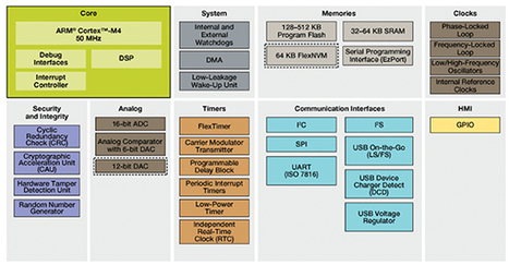 Security is the Key to Success for MCU-based IoT Applications | Open Source Hardware News | Scoop.it