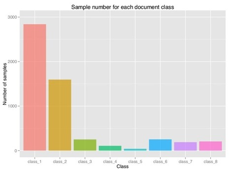 Introduction to text mining in R | R and Geostatistics | Scoop.it