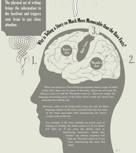 How does writing affect your brain? | ELT: Pedagogy, Facts & thoughts | Scoop.it