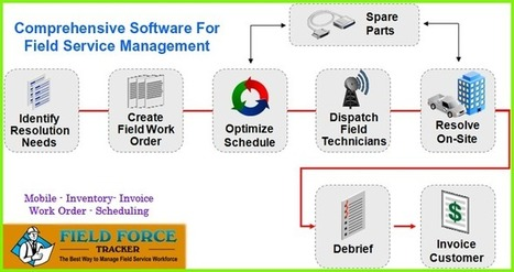 #1 Field Service Software: Dispatch, Scheduling, Mobile Invoice, Timesheets, Employee Tracking by Field Force Tracker | Traking Software | Scoop.it