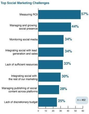 New Research: Social Media ROI is Still a Challenge for 57% | The Perfect Storm Team | Scoop.it