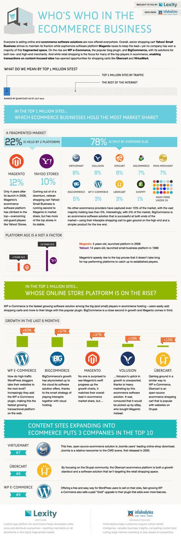 [Infographie] Parts de marché des CMS et solutions e-commerce dans le monde | Etudes, stats, bonnes pratiques | Scoop.it