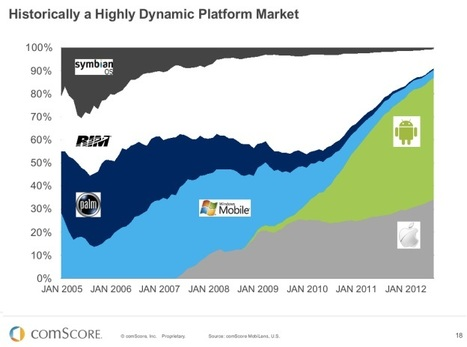 The decline of BlackBerry in one chart | disrupt it | Scoop.it