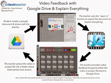 The History 2.0 Classroom: Explain Everything X Google Drive = Video Feedback | Teaching 21st Century | Scoop.it