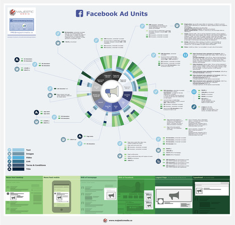 INFOGRAPHIC: Majestic Media's Comprehensive Guide To Facebook's Ad Offerings - AllFacebook | Digital Media Strategies | Scoop.it