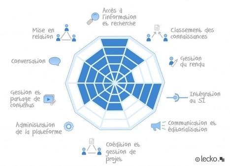 Knowledge Plaza - Le référentiel - Lecko | knowledge management | Scoop.it