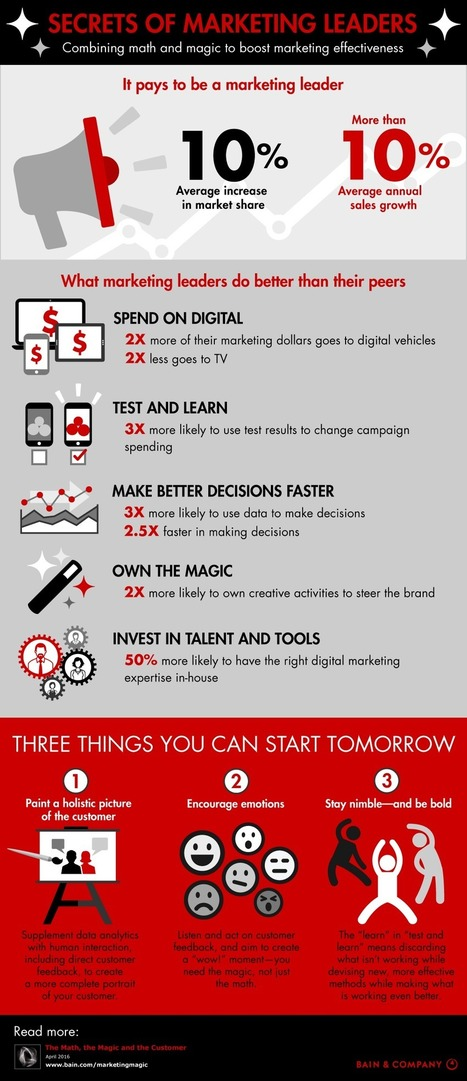 Secrets of Marketing Leaders [Infographic] | Information Technology & Social Media News | Scoop.it