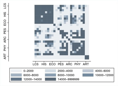 Heatmaps in gnuplot and Stata | Sociology, Statistics and Software | Sociologie des réseaux sociaux | Scoop.it