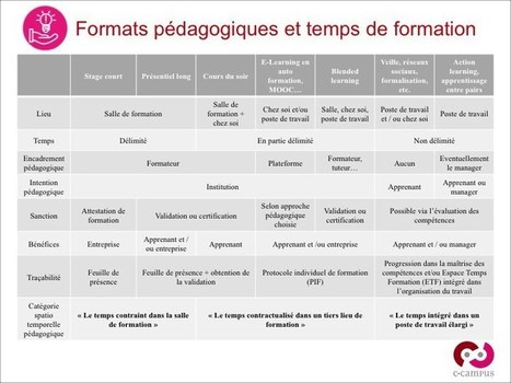 Evolutions de la FOAD : questions d'espace et de temps | ENT | Scoop.it