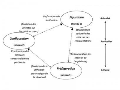 Sémiotique pour penser la complexité de la communication interpersonnelle | sémiotique | Scoop.it