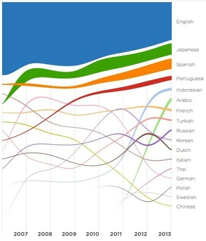 The Languages of Twitter Users | Technobabble | Scoop.it