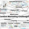 Content Marketing goodies