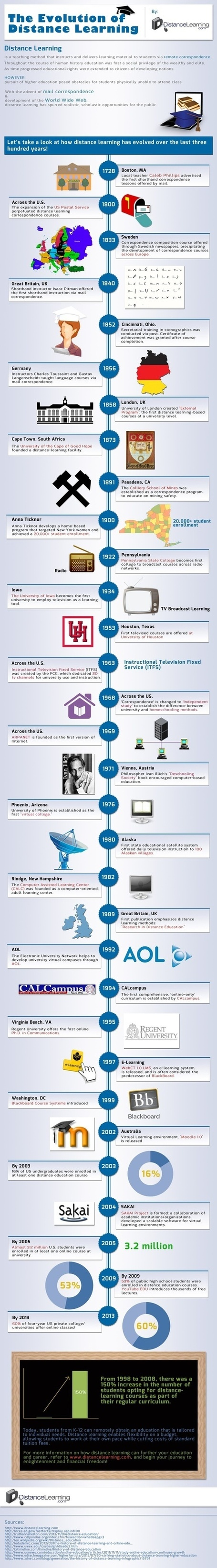 300 Years of Distance Learning Evolution [INFOGRAPHIC] | Neli Maria Mengalli' Scoop.it! Space | Scoop.it
