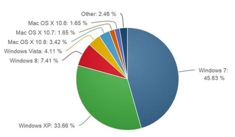 New stats show Windows 8 usage up sharply as XP usage plummets - ZDNet (blog)   Windows 8 - 10!   Scoop.it