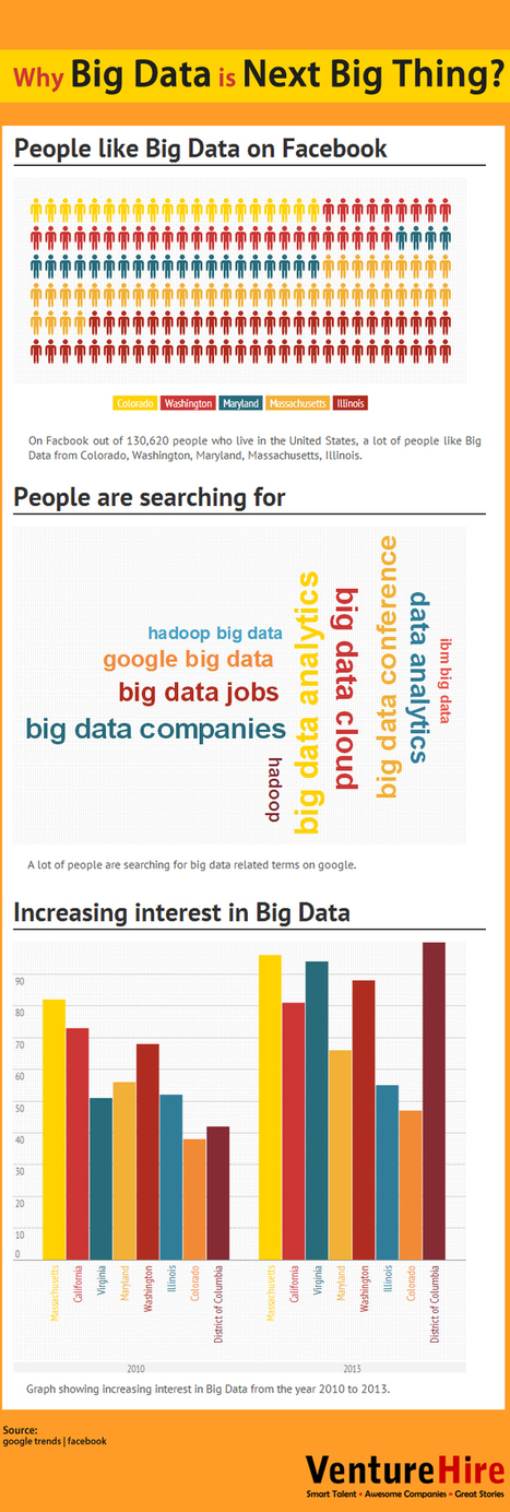 Why Big Data is Next Big Thing? | Data & Web Ergonomy - Usability | Scoop.it
