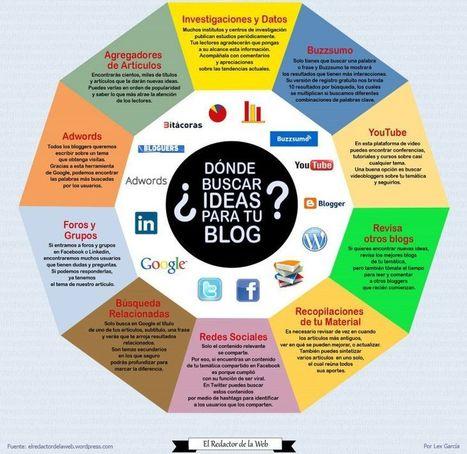 ¿Dónde buscar Ideas para escribir posts en tu Blog? | El rincón de mferna | Scoop.it