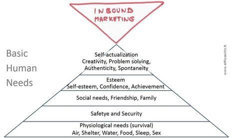 Inbound Marketing : go / no go ?   usages du numérique   Scoop.it