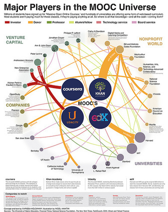 Major Players in the MOOC Universe | MOOC | Scoop.it