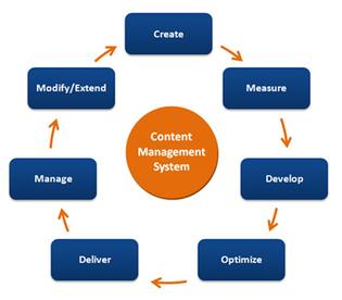 Content Management System Developement Dwarka, Delhi, India | Epiphanyinc.in | Scoop.it