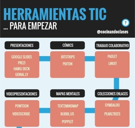 Herramientas TIC para empezar by Genially on Genially | Educacion, ecologia y TIC | Scoop.it