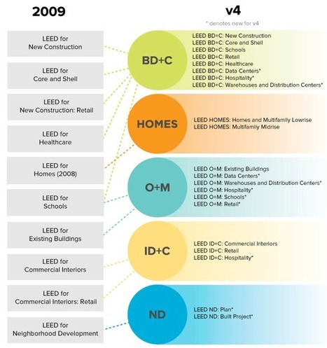 How to match LEED 2009 rating systems to LEED v4 | U.S. Green Building Council | Sustainability | Scoop.it