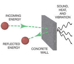 EDN - Why reflections happen | EDN | Electromagnetic Compatibility | Scoop.it