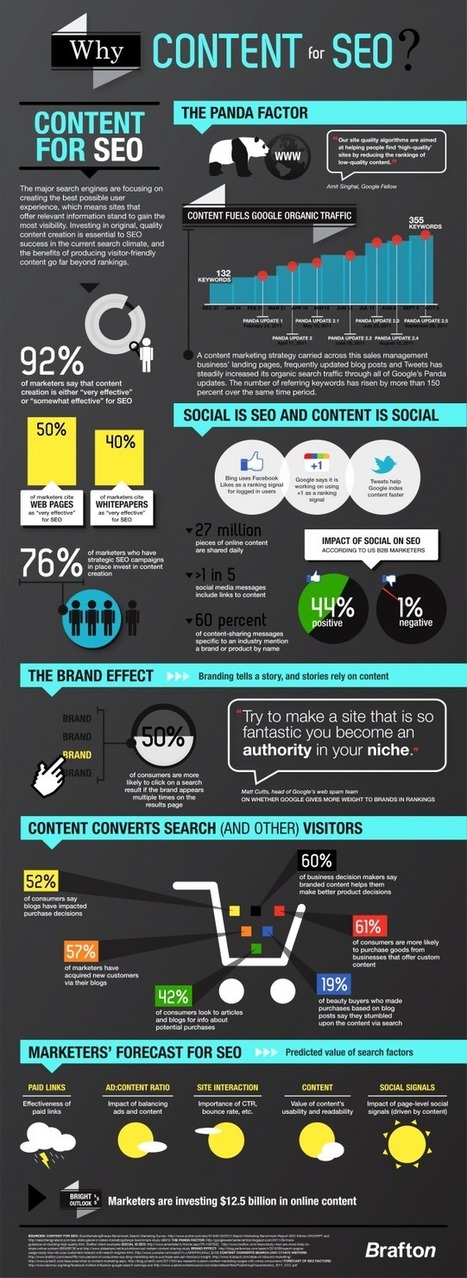 Content is key to search engine visibility and SEO infographic /@BerriePelser | Social Media (network, technology, blog, community, virtual reality, etc...) | Scoop.it
