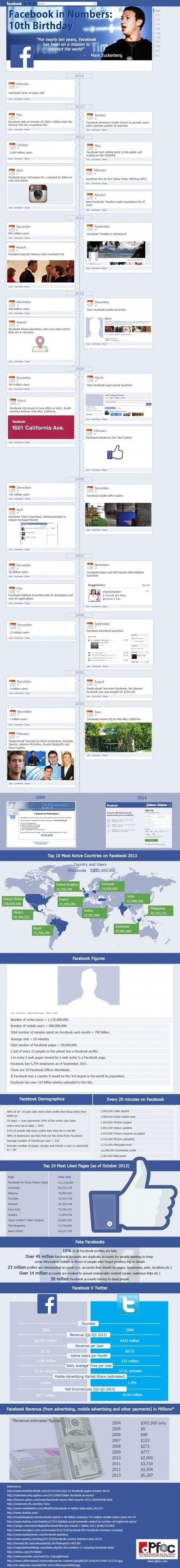 30 Statistiques à Connaître pour les 10 ans de Facebook [Infographie] | Emarketinglicious | Social Media | Scoop.it