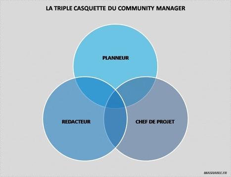 Comment évoluera le métier de Community Manager en 2012 ? | Bien communiquer | Scoop.it