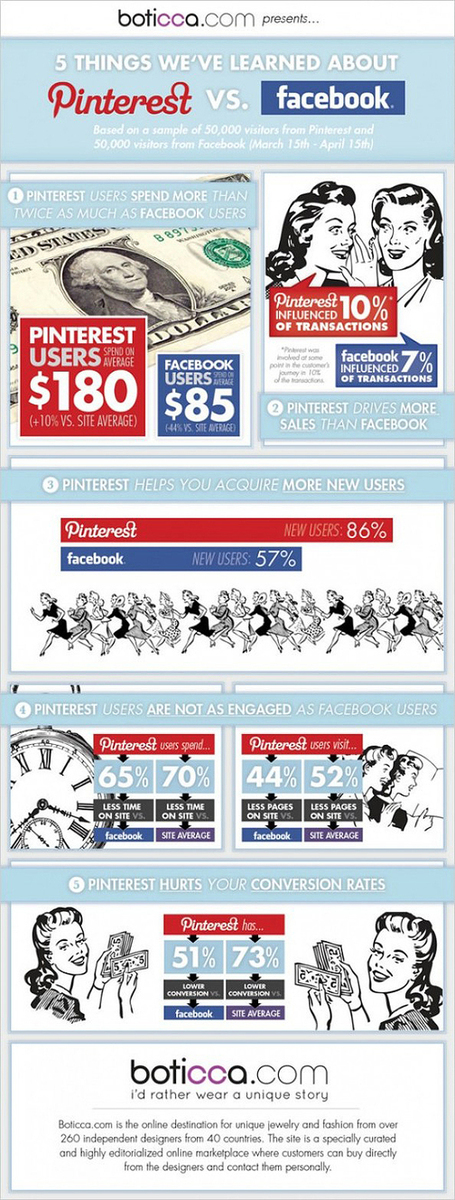 Pinterest vs Facebook: Which One Drives The Most Sales? [Infographic] | Mnemosia: Graphics, Web, Social Media | Scoop.it