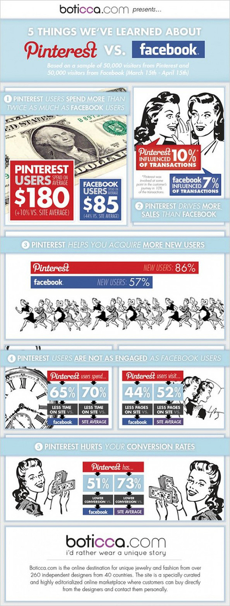 Pinterest vs Facebook: Which One Drives The Most Sales? [Infographic] | MarketingHits | Scoop.it