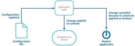 Design Patterns | linksForProgramming(); | Scoop.it