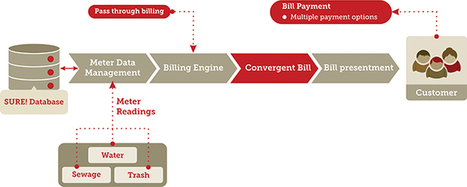 Consolidated Billing | SURE! | About SURE! | Scoop.it