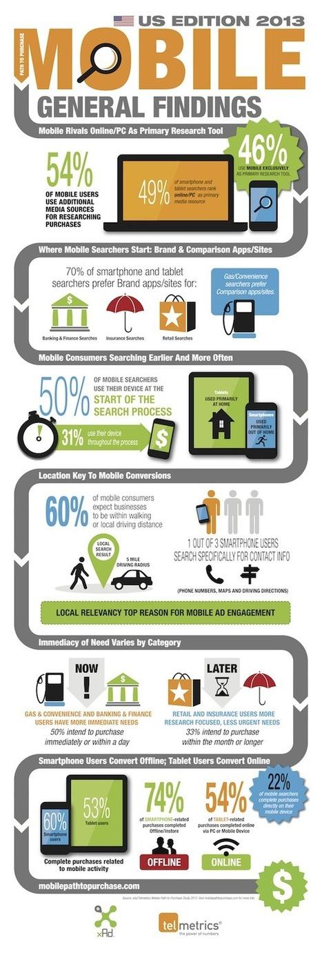 Infographie : la recherche mobile en 2013 - Actualité Abondance | Web 2.0 infos | Scoop.it