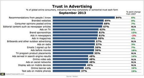 Nielsen เผย 5 รูปแบบโฆษณาที่น่าเชื่อถือมากที่สุด   IS Research   Scoop.it
