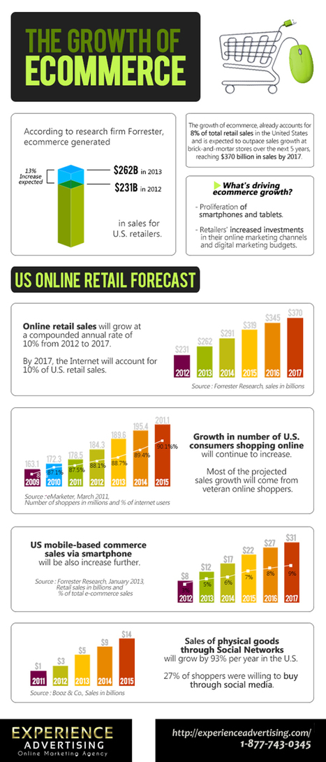 Social Media and the Growth of E-Commerce – infographic /@BerriePelser | Les Enjeux du Web Marketing | Scoop.it