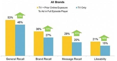 L'IAB mesure les apports d'efficacité de la vidéo en ligne en complément de la TV aux USA - Offremedia | My digital news | Scoop.it