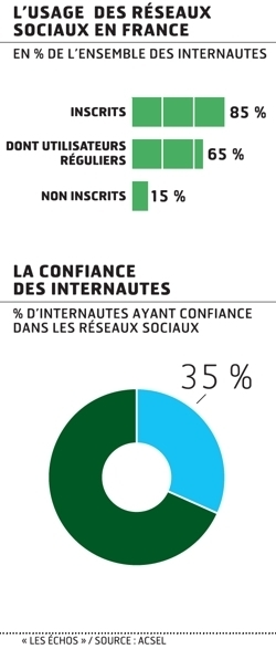 [étude] Les internautes français se méfient des réseaux sociaux | Social Media Curation par Mon Habitat Web | Scoop.it