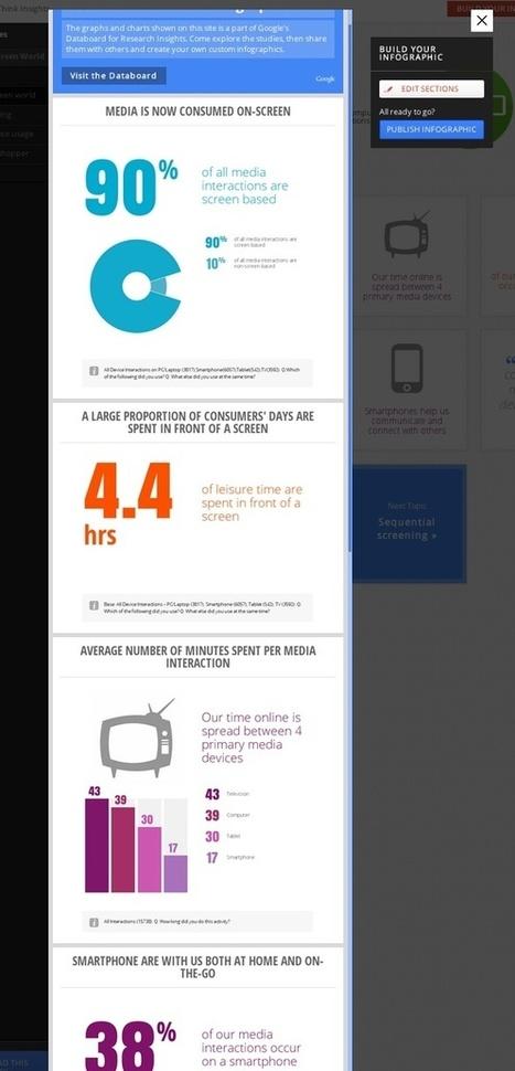 Google lance DataBoard, un nouvel outil vous permettant de créer des infographies personnalisées | Cabinet de curiosités numériques | Scoop.it