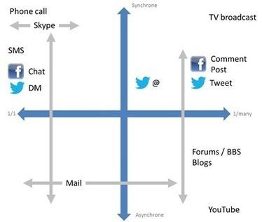 L'évolution du bruit dans les réseaux sociaux | La Mêlée Numérique by Lydia | Scoop.it