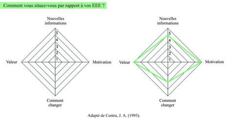 8 Conditions pour que l'Evaluation des Enseignements par les Etudiants ait un effet réel sur l'amélioration de l'enseignement | Pédagogie numérique | Scoop.it