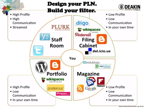 Design Your PLN Diagram - Updated 2012 | Content Curation for Online Education | Scoop.it