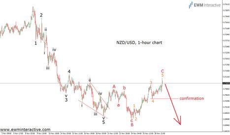 NZDUSD Seven Trading Days Later - EWM Interactive   Technical Analysis - Elliott Wave Theory   Scoop.it