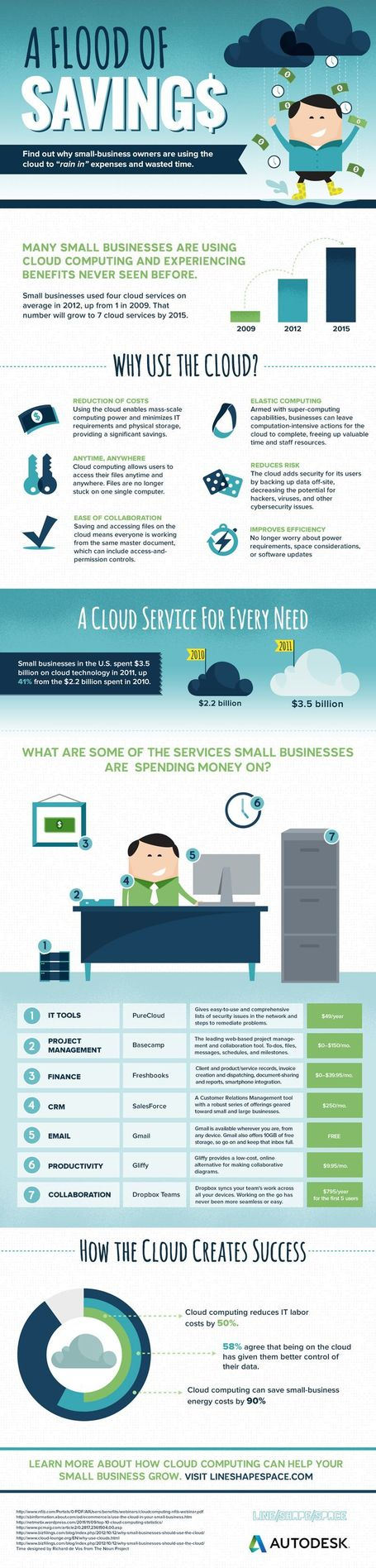 INFOGRAPHIC: Cloud Savings | Cloud Central | Scoop.it
