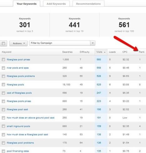 HubSpot Vs. WordPress review | Institut de l'Inbound Marketing | Scoop.it