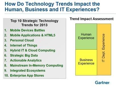 Gartner: IT's Top 10 Strategic Technology Trends for 2013 | The Random Me | Scoop.it